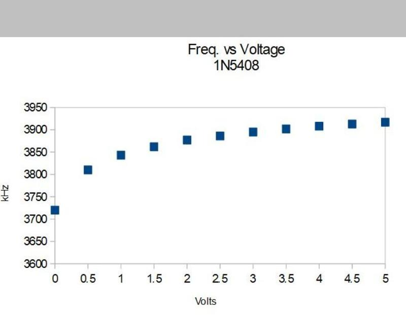 Typical frequency change vs. voltage for 1N5408
