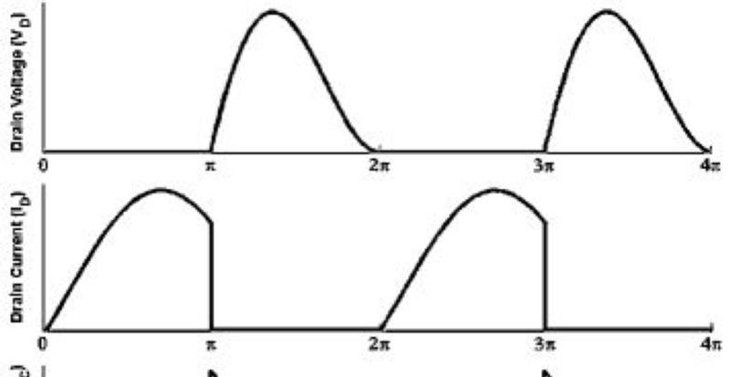 Ideal class E drain waveform