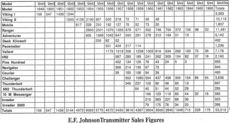 EFJ transmitter sales